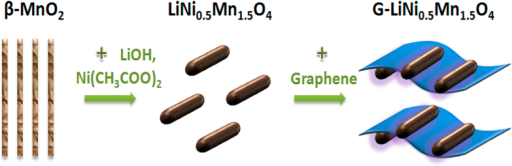Schematic illustration of the design of the hybrid LiNi0.5Mn1.5O4-graphene electrode material.