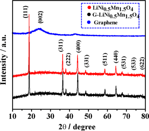 XRD patterns of the pristine graphene nanosheets, the as-synthesized LiNi0.5Mn1.5O4 nanorods, and the LiNi0.5Mn1.5O4-graphene composite.