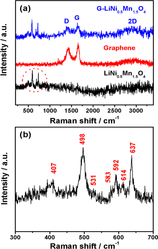 (a) Raman spectra of the pristine graphene nanosheets, the bare LiNi0.5Mn1.5O4 nanorods, and the LiNi0.5Mn1.5O4-graphene composite. (b) Enlargement of the Raman spectrum of the LiNi0.5Mn1.5O4 nanorods in the frequency range between 300 and 700 cm−1.