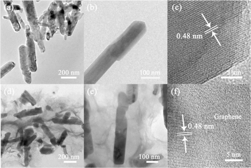 (a–c) TEM and HRTEM images of the bare LiNi0.5Mn1.5O4 nanorods. (d–f) TEM and HRTEM images of the LiNi0.5Mn1.5O4-graphene composite.