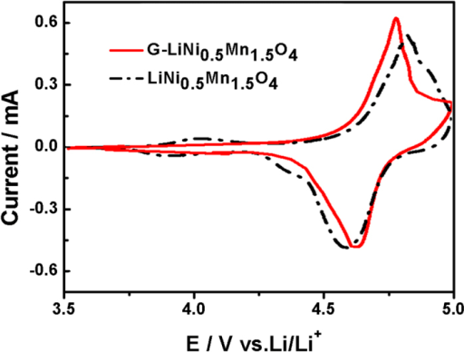 Typical CV curves of the bare LiNi0.5Mn1.5O4 nanorod electrode and the LiNi0.5Mn1.5O4-graphene composite electrode.