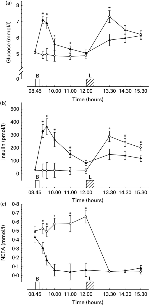 Metabolic responses during trials. (a) Plasma glucose (n 32), (b) serum insulin (n 32), (c) plasma NEFA (n 31), where missing data are due to insufficient blood for analysis. Values are means with their normalised CI represented by vertical bars. * Mean value was significantly different from the corresponding time point in other trial (P< 0·03). B, breakfast period, in which participants ate a prescribed breakfast during the breakfast trial and rested during the morning fasting trial. L, ad libitum pasta lunch. –▲–, Breakfast; –○–, fasting.