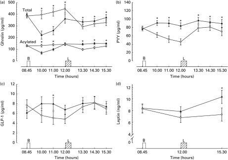 Hormonal responses during trials. (a) Plasma acylated and total ghrelin (n 32), (b) plasma peptide tyrosine–tyrosine (PYY, n 32), (c) plasma glucagon-like peptide-1 (GLP-1, n 32), (d) serum leptin (n 32), where missing data are due to insufficient blood for analysis. Values are means with their normalised CI represented by vertical bars. * Mean value was significantly different from the corresponding time point in other trial (P< 0·05). B, breakfast period, in which participants ate a prescribed breakfast during the breakfast trial and rested during the morning fasting trial. L, ad libitum pasta lunch. –▲–, Breakfast; –○–, fasting.
