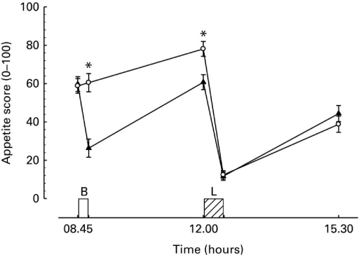 Appetite score during trials. B, breakfast period, in which participants ate a prescribed breakfast during the breakfast trial and rested during the morning fasting trial. L, ad libitum pasta lunch. n 34, as one individual was not provided with hedonic scales on one of their trials. Values are means with their normalised CI represented by vertical bars. * Mean value was significantly different from the corresponding time point in other trial (P< 0·01). –▲–, Breakfast; –○–, fasting.