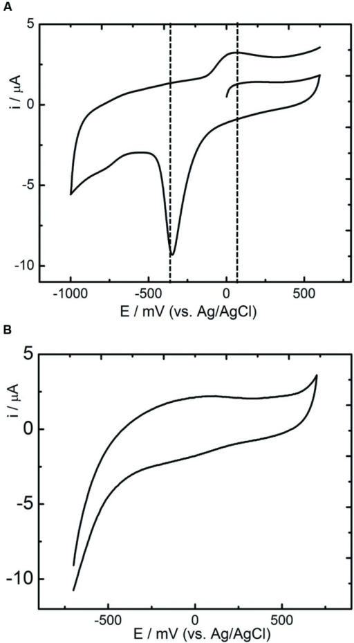 Cyclic Voltammetry studies of R. palustris strain RP2. (A) Anoxic grown cells; (B) Aerobically grown cells; Scan rate: 5 mV s-1.