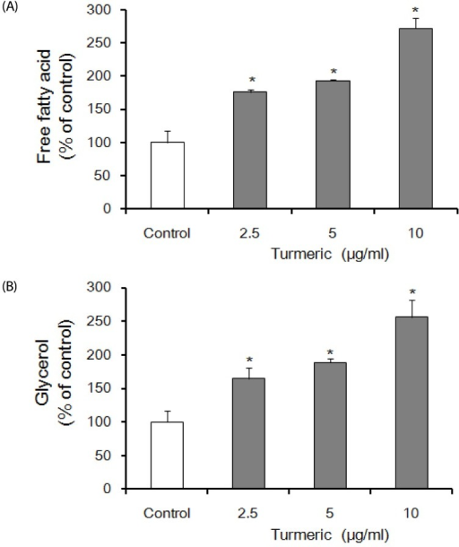 Effects of turmeric extracts on free fatty acid (FFA) (A) and glycerol (B) of differentiating in 3T3-L1 adipocytes.FFA and glycerol assay was performed after 24 hours of treatment with indicated concentrations of turmeric extracts. Control indicates a sample stimulated only with medium. All values are presented as means ± SE. (n≥3). *Statistical significance determined by Tukey's test at P < 0.05. vs control.