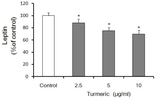 Secretion of leptin from 3T3-L1 adipocytes in response to turmeric extracts.Leptin assay in 3T3-L1 adipocytes was performed after 24 hours of treatment with indicated concentrations of turmeric extracts. Control indicates a sample stimulated only with medium. All values are presented as means ± SE. (n≥3). *Statistical significance determined by Tukey's test at P < 0.05. vs control.