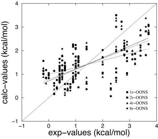 Computed binding free energies (MM/DDDC-OONS(+HB) model) versus experimental measurements, using a distance dependent dielectric constant (ε = 1r, 2r, 4r, 8r). The correlation coefficients between calculated and experimental values are 0.543, 0.667, 0.703 and 0.701 for ε = 1r, 2r, 4r, 8r, respectively.