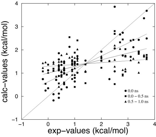 Binding free energy values calculated using the MM/GBSA(+HB) model versus experimental values Structures at 0.0 ns refer to the minimized complexes. The other two sets of data have been obtained by averaging over the MD simulation times 0.0 to 0.5 ns and 0.5 to 1.0 ns. The correlation coefficients between calculated and experimental values are 0.746, 0.534 and 0.284 for the minimized complexes, for the averages over time 0.0 to 0.5 ns and for the averages over time 0.5 to 1 ns, respectively.