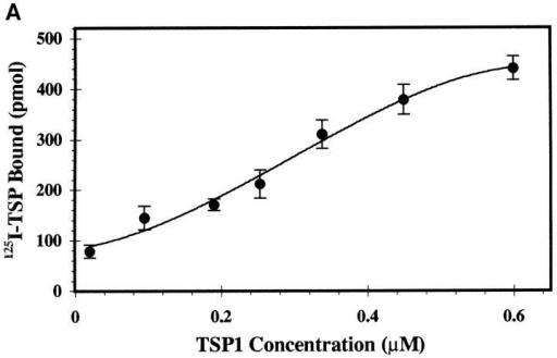 (A) Concentration-dependent binding of 125I-TSP1 to gp160. Increasing concentrations of soluble 125I-labeled TSP1 (1 nM–1 μM) were added  to immobilized recombinant HIV-1 gp160 for 3 h at 22°C, and bound TSP1 was measured after extensive washing. Nonlinear curve fit was generated  with ExcelTM version 5.0. Apparent affinity was estimated from Scatchard analysis. (n = 2; error calculated as SD). (B) Competitive inhibition demonstrates specificity of the TSP1–HIV interaction. A fixed concentration of 125I-labeled TSP1 (50 nM) was added to immobilized rgp160 in the absence or  presence of 10-fold molar excess (0.5 μM) of unlabeled TSP1, fusion protein LFP75–155 containing the LIMPII TSP-binding domain (aa 75–155), or  downstream fusion protein LFP156–243. Samples were incubated and bound TSP1 was measured as in A. Plots represent single data sets of triplicate  samples. (n = 3, error as SD).