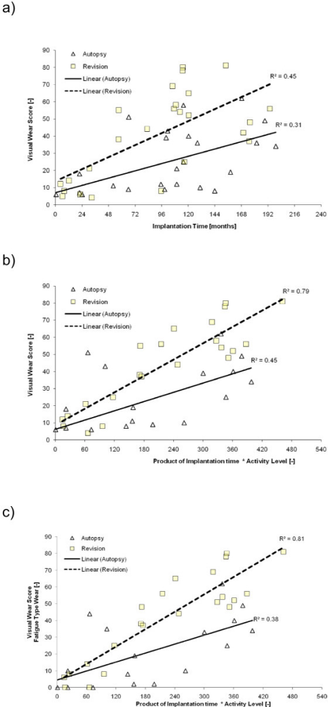 Wear score vs. Implantation time. Medial compartment wear score plotted against implantation time (a) and the index of use as calculated by the product of numeric activity level and implantation time in months (b). Partial wear score consisting of fatigue type wear plotted against the index of use (c). R2 in model (b) and (c) is improved compared to model (a) indicating that (b) and (c) are superior in explaining wear score variation.