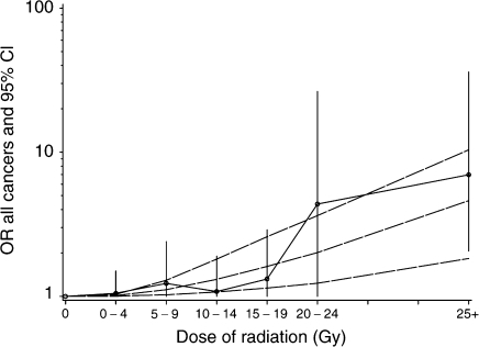 OR of second malignant neoplasm (SMN) as a function of the radiation dose received to the site of the SMN for cases and the equivalent site for controls (with 95% CI). The curves correspond to the estimated excess of the OR of SMN as a quadratic function of the radiation dose (dotted curves: upper and lower 95% CI).