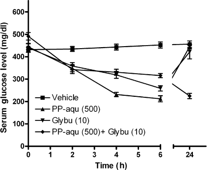 Effect of acute pretreatment of aqueous extract of P. pulmonarius and glyburide on serum glucose level in alloxan-induced diabetes in mice.