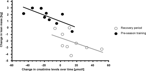 A significant inverse correlation was found between the total lean mass and increased/decreased levels of creatinine over the time period from the end of playing season to the end of recovery, as well as from recovery to the end of pre-season training.
