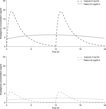 Steady-state rivastigmine plasma levels for a typical patient following administration of the 9.5 mg/24 h rivastigmine patch vs. 6 mg bid capsules, and the 4.6 mg/24 h rivastigmine patch vs. 3 mg bid capsules. The model adjusts for body weight and gender (15)
