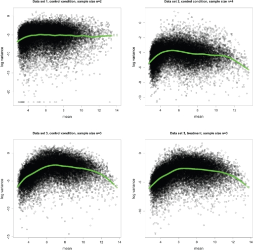 Relationship between sample mean and sample variance.Sample mean versus log sample variance plots of three different datasets from either control or treatment conditions. Smoothed variances using a non-paramteric method [6], [7] is displayed with green lines. Sample size n is indicated for each dataset. The data sets were normalized with RMA method.