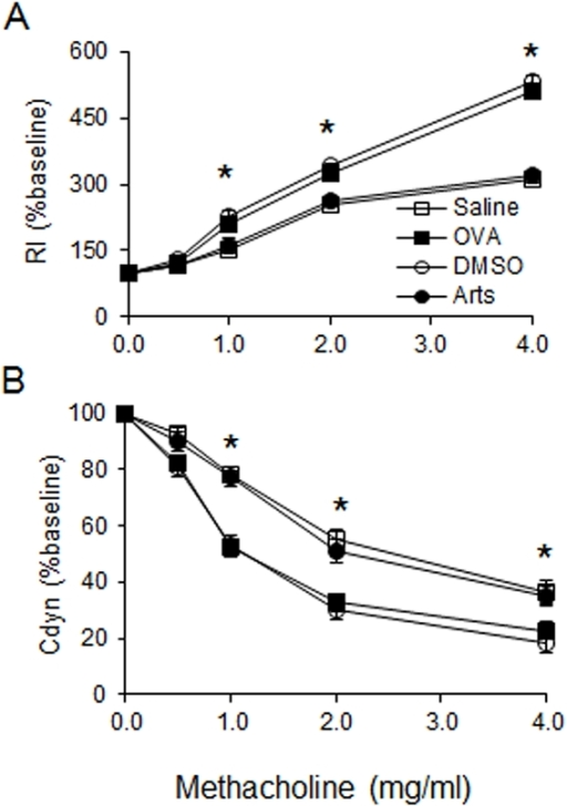 Effects of artesunate on OVA-induced AHR.Airway responsiveness of mechanically ventilated mice in response to aerosolized methacholine was measured 24 hours after the last saline aerosol or OVA aerosol with pretreatment of either DMSO or 30 mg/kg artesunate. AHR is expressed as percentage change from the baseline level of (A) lung resistance (Rl, n = 6 mice) and (B) dynamic compliance (Cdyn, n = 6 mice). Rl is defined as the pressure driving respiration divided by flow. Cdyn refers to the distensibility of the lung and is defined as the change in volume of the lung produced by a change in pressure across the lung. *Significant difference from DMSO control, p<0.05.