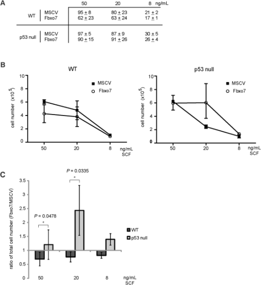 Fbxo7 acts as a proliferative factor in p53 s grown in reduced SCF.(A) Table of the quantification of colony number of WT and p53  cells grown at different concentrations of SCF. (B) Graphs of the total cell number at three concentrations of SCF in WT and p53  cells expressing Fbxo7 compared to MSCV. (C) Graph of ratio of the number of either WT or p53  cells expressing Fbxo7 compared to MSCV at different concentrations of SCF. In these experiments, the error is represented as the SD, and quantification is of three independent experiments.