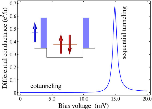 Differential conductance for an electron transporting through a doubly occupied quantum dot calculated as a function of the applied bias voltage. Inset: a schematic view of the model system.