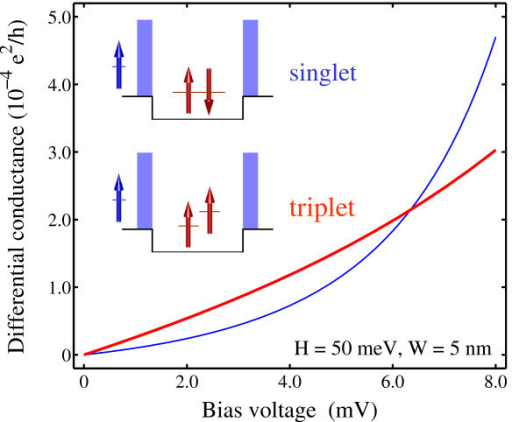 Cotunneling conductance calculated as a function of the applied bias voltage for the dot occupied by a singlet (thin lines) and triplet (thick lines).