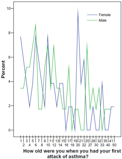 Self-reported age at first attack of asthma in male and female asthmatics (n = 110).