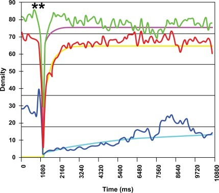 Example of characterization of renal perfusion in differentregions of interest. Destruction of microbubbles (**). Maximumenhancement (plateau) in renal parenchyma (red line, line of best fityellow) is close to maximum enhancement in the interlobular artery(green line, line of best fit pink). Blue line (line of best fit blue):renal pyramids.
