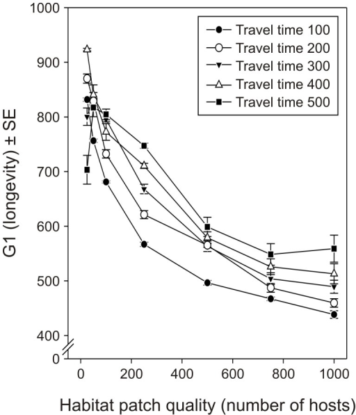 Effect of habitat patch quality and inter-patch travel time on the optimized values of the parameter G1.Average (±SE) optimized values for the parameter G1 defining the initial reproductive strategy on the trade-off between longevity and egg load (see Figure 1) for parasitoid females foraging for hosts in environments with different habitat patch qualities and different inter-patch travel times.