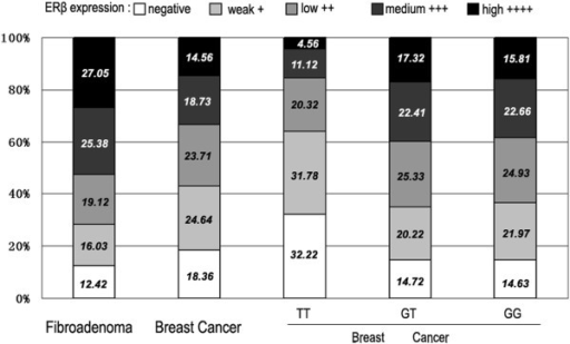 Results of ERβ staining in five consecutive trials. Human breast cancer sections immunostained for ERβ were subdivided using a scoring system for ERβ expression into negative (no staining), weak (<20% staining), low (21–40% staining), medium (41–60% staining), and high (>61% staining) expression. The percentage of sections in each expression level is indicated. The first two columns showed the results for all the fibroadenoma (column 1) and breast cancer (column 2) sections. The last three columns showed the results for all breast cancer sections in each of the genotypes of rs1271572.
