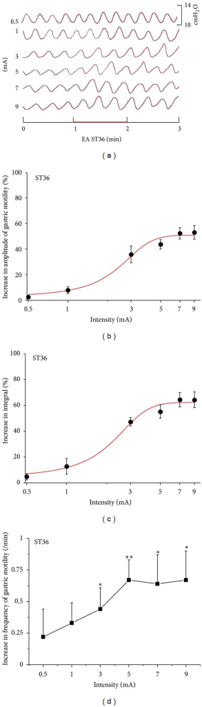 Gastric motility in response to EAS at ST36 with different intensities in rats. (a) Representative examples of the alterations of gastric contraction wave induced by different intensities of EAS at ST36. (b), (c), and (d) displayed the facilitatory effects of EAS at ST36 on the amplitude, integral, and frequency of gastric motility, respectively (n = 9; *P < 0.05, **P < 0.01, versus background activities).