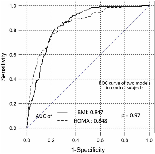 Receiver operating characteristic (ROC) curves of the homeostasis model assessment-estimated insulin resistance (HOMA-IR) and body mass index (BMI) values in control subjects.BMI and HOMA-IR curves were obtained by logistic regression to determine the probability of metabolic syndrome (MS) in control subjects. AUC, area under the curve.