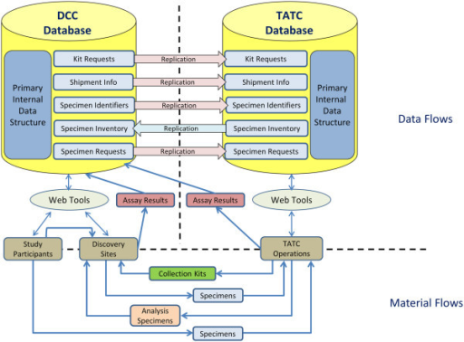 Data and Materials Flow Schematic: Left Panel (Data Coordinating Core (DCC) Database) and Right Panel (Tissue Analysis and Technology Core (TATC) Database).