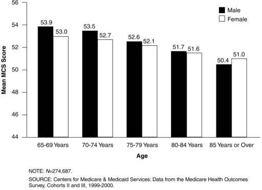 Mean Mental Component Summary (MCS) Scores, by Age and Sex: 1999-2000In all age groups, elderly managed care enrollees have mean MCS scores that are higher than or equal to the mean MCS score of the general U.S. population (50).Mean MCS scores decline slightly with age. The difference in mean MCS scores between the youngest and oldest age groups is 3.5 points for males and 2 points for females.Although females between ages 65-84 are more likely to report depressed mood than males, differences in mean MCS scores between males and females are less than 1 point for all age groups.Males age 85 or over have the lowest mean MCS scores.