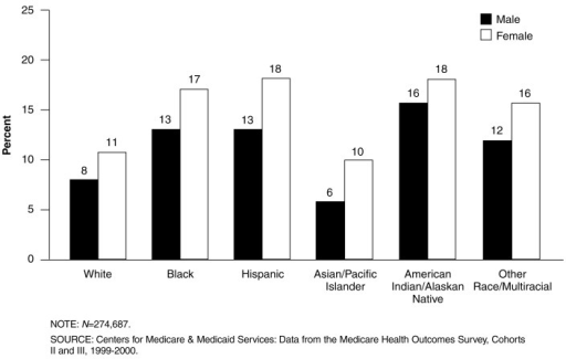 Percent of Beneficiaries Reporting Depressed Mood, by Race/Ethnicity and Sex: 1999-2000Among all racial and ethnic groups, females are more likely to report depressed mood than males.Black, Hispanic, and American Indian/Alaska Native females are most likely to report depressed mood.Black, Hispanic, and American Indian/Alaska Native males are more likely to report depressed mood than White and Asian males.