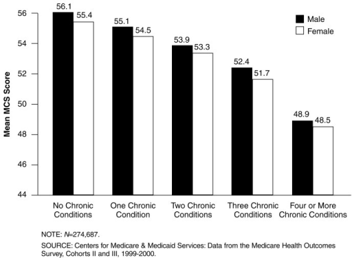 Mean Mental Component Summary (MCS) Scores, by Number of Chronic Conditions and Sex: 1999-2000Mean MCS scores for both males and females decrease with increased numbers of reported chronic physical conditions.Among enrollees with equivalent numbers of chronic conditions males and females have similar mean MCS scores.Mean MCS scores for males and females with up to three chronic conditions are higher than those for the general U.S. population.Males and females reporting four or more chronic conditions have mean MCS scores that are 7.2 and 6.9 points lower, respectively, than males and females reporting no chronic conditions.