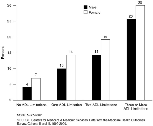 Percent of Beneficiaries Reporting Depressed Mood, by Number of Reported Limitations in Activities of Daily Living (ADLs) and Sex: 1999-2000The proportion of enrollees reporting depressed mood increases markedly with increased numbers of reported limitations in ADLs.Females are more likely than males to report depressed mood across all levels of ADL limitation.Among enrollees reporting three or more ADL limitations, 30 percent of females and 26 percent of males report feeling depressed much of the time in the last year.