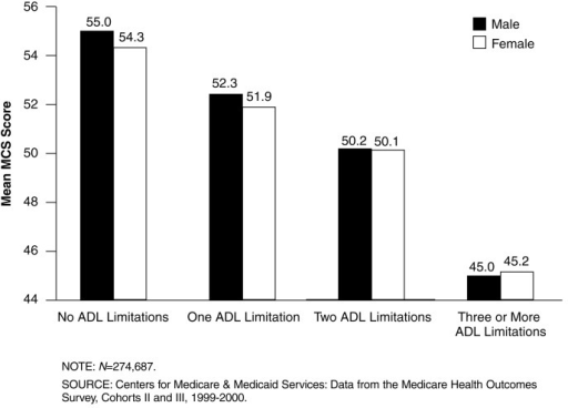 Mean Mental Component Summary (MCS) Scores, by Number of Reported Limitations in Activities of Daily Living (ADLs) and Sex: 1999-2000Mean MCS scores for both sexes decrease markedly with increased numbers of reported limitations in ADLs.Mean MCS scores for males and females are similar for equivalent levels of ADL limitation.Respondents reporting three or more ADL limitations have mean MCS scores that are 10 points or one full standard deviation lower than respondents reporting no ADL limitations.