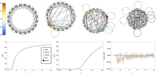 Small-world networks also show universal behavior.Representative Watts-Strogatz random graphs display increasing disorder as the rewiring probability β increases from 0 to 1, which may be viewed as an interpolation between an isothermal graph and an Erdős-Rényi random graph. For all values of β the correspondence to  is striking but mathematical proof is lacking.
