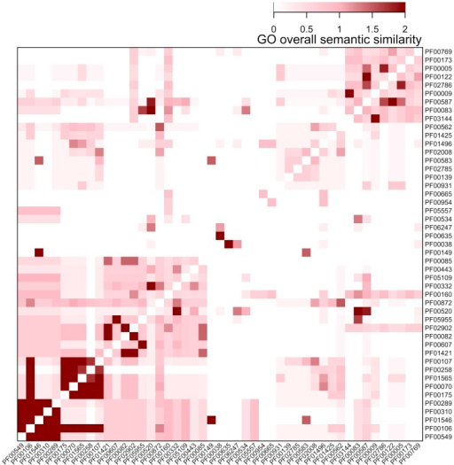 Heatmap visualisation of the GO overall semantic similarity between pairs of promiscuous Pfam domains.Domains are ordered according to hierarchical clustering by the package 'supraHex'.