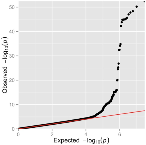 Summary of the genome-wide association results of normalized HbF within Tanzanian individuals with SCA.Q–Q plot of the observed versus the expected P-values from a linear mixed model for the entire set of 15,153,765 SNPs.
