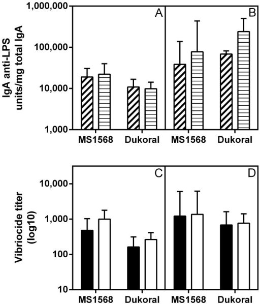Comparison of intestinal–mucosal IgA anti–LPS and serum vibriocidal antibody responses elicited by oral immunization with formalin–killed MS1568 or Dukoral vaccines in CD1 mice.(A) IgA anti–LPS antibody levels measured by ELISA in fecal extracts (dashed) and in small intestinal tissue extracts (striped) after two rounds of intragastric immunizations and (B) same after three rounds as described in Material and Methods. (C) Serum vibriocidal antibody responses against Inaba (filled) and Ogawa (open) test organisms after two and (D) three rounds of immunizations. Bars show geometric mean values and SEM for 7 animals per group. As tested with ANOVA, post–immunization antibody levels did not differ significantly between any of the different immunization groups.