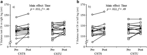 Individual and mean pre- and post-testing data for a) Y balance test composite score (CS) while standing on the right leg and b) Y balance test CS while standing on the left leg by intervention group (CSTS, core strength training program using stable surfaces; CSTU, core strength training using unstable surfaces). Unfilled circles indicate individual data of the CSTS-group and filled circles indicate mean data of the CSTS-group. Unfilled squares indicate individual data of the CSTU-group and filled squares indicate mean data of the CSTU-group.