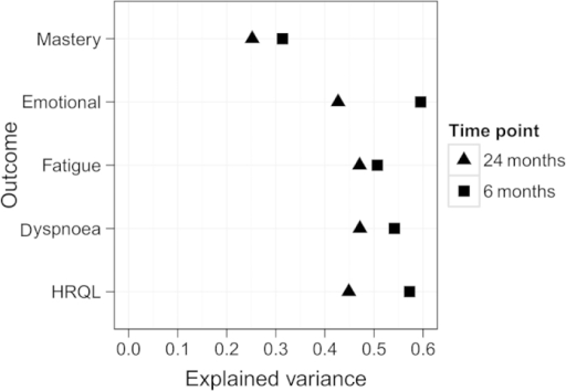Explained variance (EV) of the prediction models at 6 and 24 months for mastery, emotional function, fatigue, dyspnoea and overall health-related quality of life.