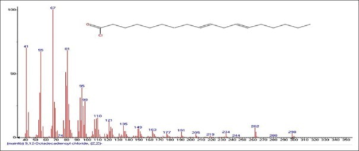 Mass spectrum showing presence of 9,12-Octadeca-9,12-dienoyl chloride (7) in Benincasa hispida extract