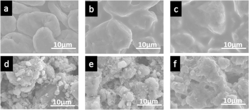 SEM images of different anodes before and after Li insertion.Initial surface of anodes based on (a) graphite and (d) poly(methylsilyne) 1. SEM images of (b,c) graphite and (e,f) poly(methylsilyne) 1 after Li insertion at 10 mA·g−1 and 100 mA·g−1, respectively.