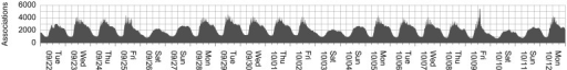 A histogram of association counts for every minute of our dataset.