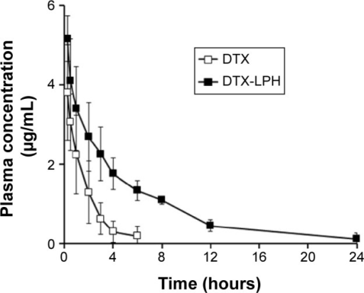 Plasma concentration-time profile of DTX after intravenous administration at a dose of 10 mg/kg of free DTX (□), or DTX-LPH nanoparticles (■).Note: Data shows mean ± SD (n=4).Abbreviations: DTX, docetaxel; DTX-LPH, docetaxel-loaded lipid polymer hybrid; SD, standard devaition.