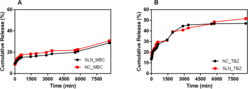 Temporal profiles of fungicide release.Cumulative release of (A) MBC and (B) TBZ in suspensions of nanoparticles (NCs and SLNs). The tests were performed in triplicate.