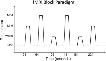 fMRI paradigm. Graphical depiction of experimental paradigm design demonstrating timing of pseudo-randomly delivered thermal stimuli during four functional MRI scans. Not to scale. Scan time 264 s per functional run
