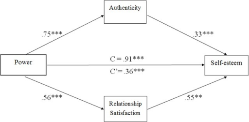 A mutiple mediation model of the association between power and self-esteem via authenticity and relationship satisfaction when controlling of social desirability (n = 210).Note: Path estimates are unstandardized. **p < .01, ***p < .001.