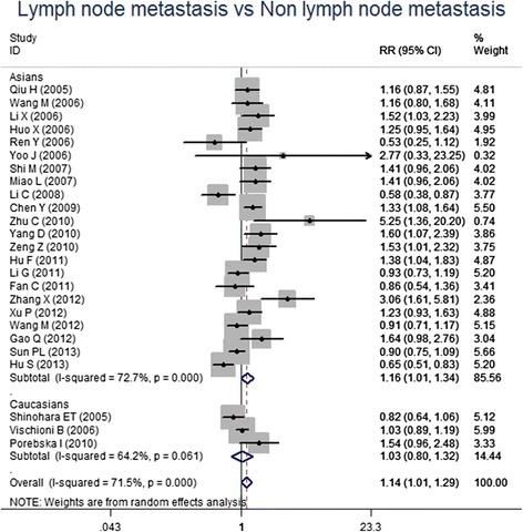 Forest plots for the comparisons of survivin expression between patients with LNM and without LNM